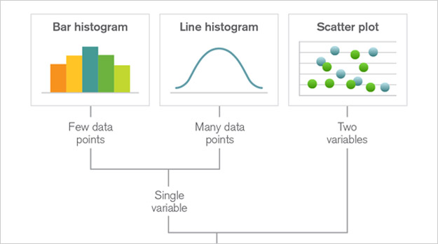 Das richtige Diagramm um meine Daten zu visualisieren