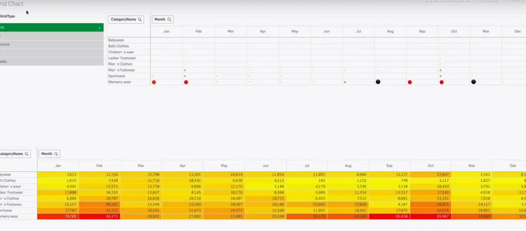 Qlik Sense Pivot-Tabellen mit Symbolen und Farbe nutzen