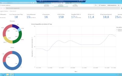 Corona Pandemie-Dashboard ein schneller Management-Überblick