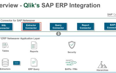 Der SAP Connector mit seinen Funktionen und Möglichkeiten